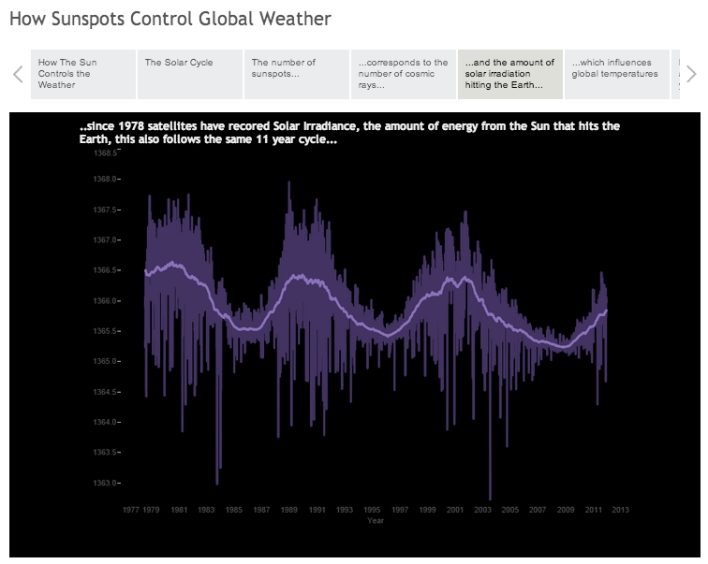 A still image of an interactive Story Points slideshow. Source: Tableau Public user Matt Francis