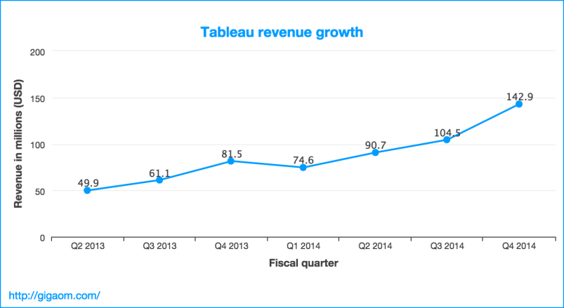 """Tableau revenue growth"""