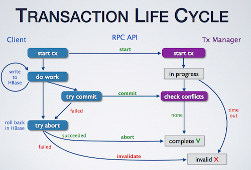 Tephra transaction life cycle