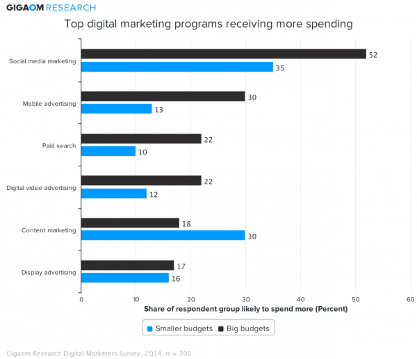 top-digital-marketing-programs-receiving-more-spending-232837