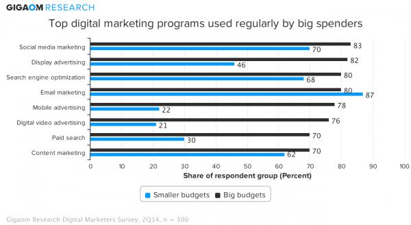 top-digital-marketing-programs-used-regularly-by-big-spenders-232831