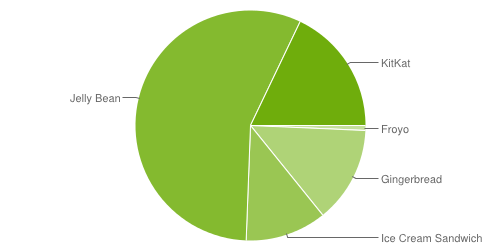 Android versions for the 7-day period ending July 7, 2014.