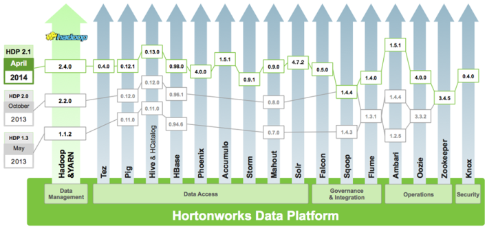 Hortonworks Data Platform 2.1, minus Kafka and Spark, which are in technical preview mode.