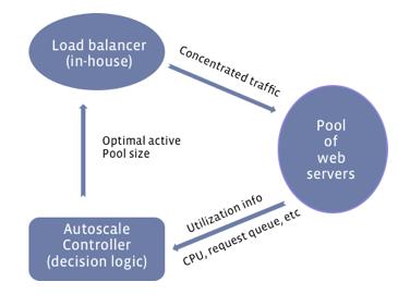 Autoscale diagram