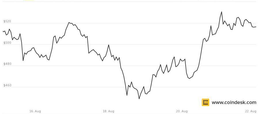 bitcoin august22