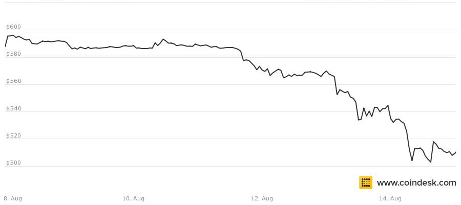 bitcoin price aug 15