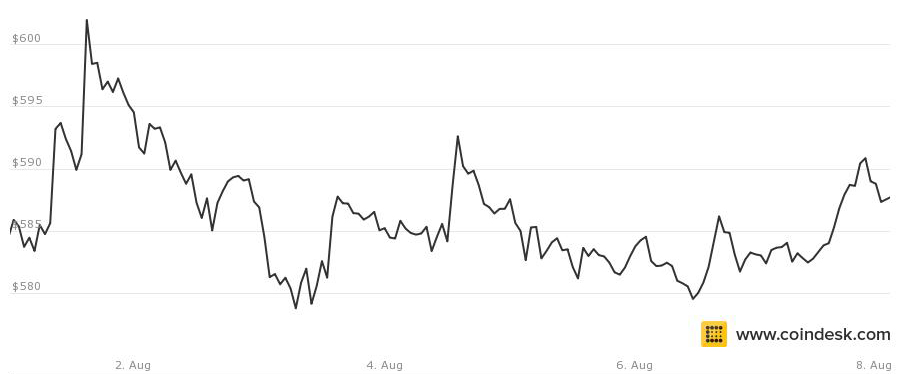 bitcoin price august 8