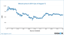 """Bitcoin price in 2014 (as of August 7)"""