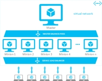 A high-level architecture for a Kubernetes application. Source: Microsoft
