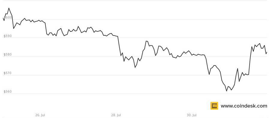 Bitcoin price through July 31