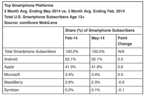 comScore Reports May 2014 U.S. Smartphone Subscriber Market Share