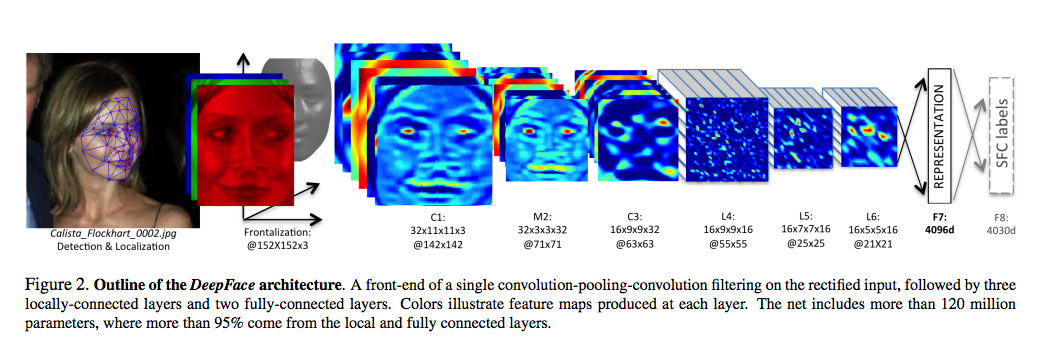 A high-level overview of how a deep neural network does its job, courtesy of Facebook's DeepFace paper.