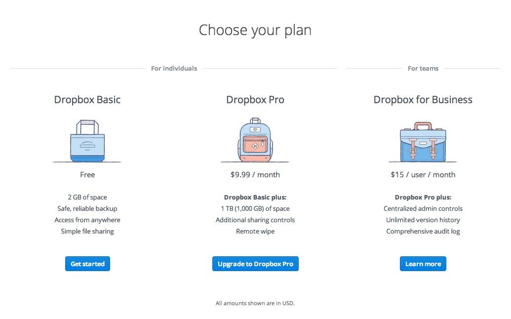 dropbox price chart