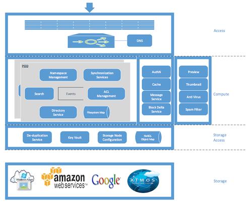 A diagram detailing Egnyte's pod
