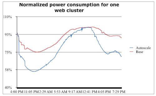 Facebook's power consumption