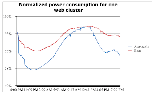 Facebook's power consumption