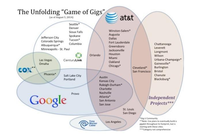 Chart provided by Gig.U.