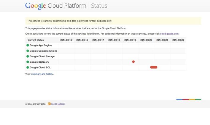 Google Cloud Status Page