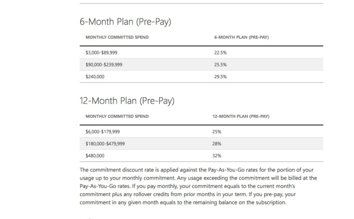 Google's sustained use discount plan.