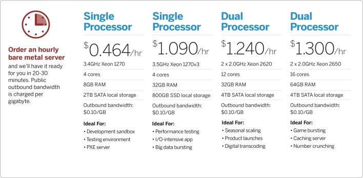 IBM Softlayer bare metal server charges by the hour.