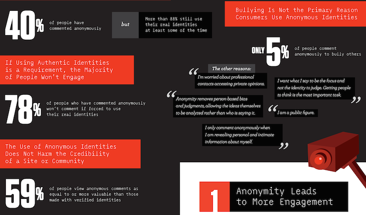 Livefyre anonymity graphic large