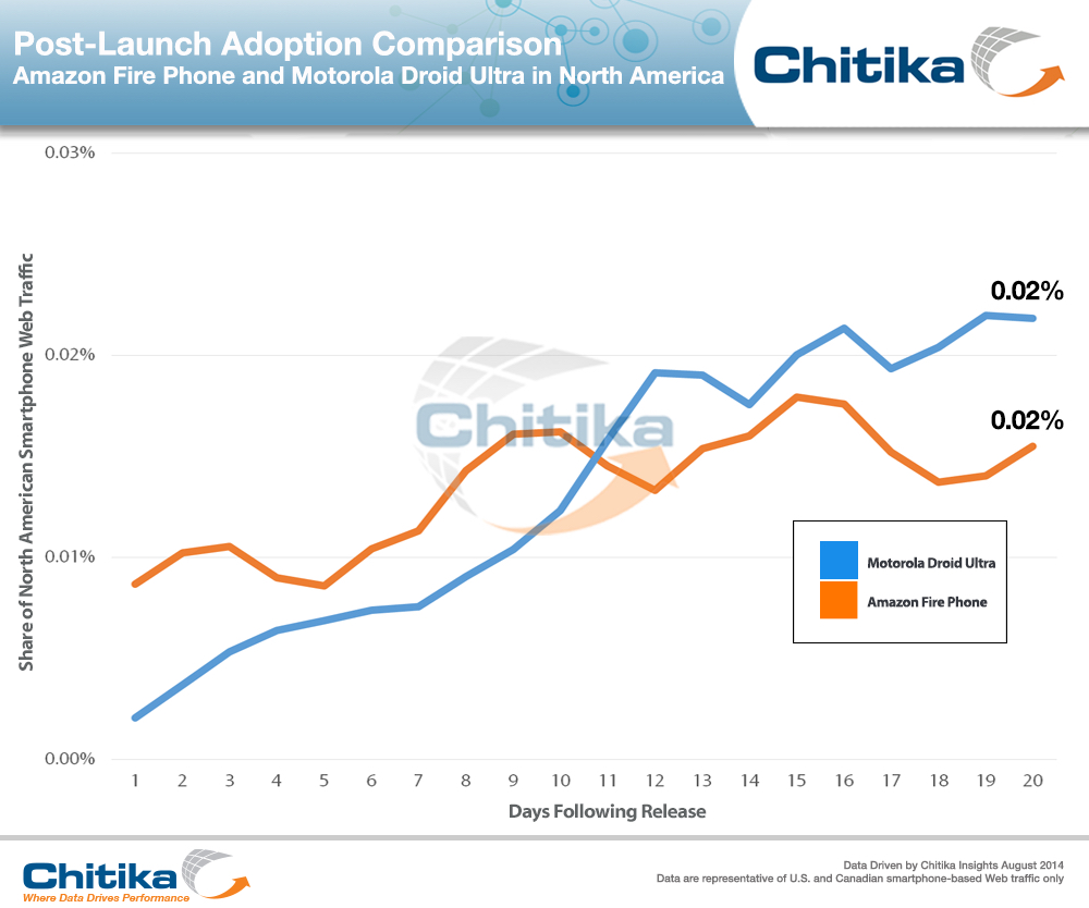Moto_Droid_Ultra_v_Amazon_Fire_Phone-ChitikaInsights