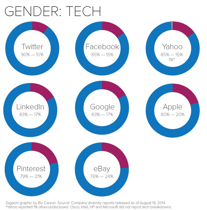 Overall-gender-tech-FINAL