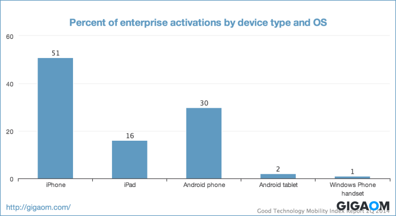 """Percent of enterprise activations by device type and OS"""