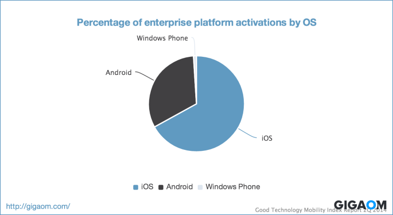 """Percentage of enterprise platform activations by OS"""
