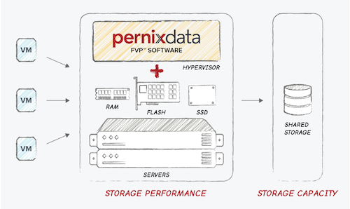 PernixData diagram
