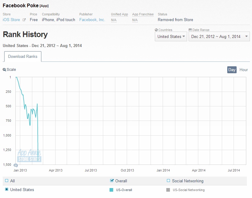Poke on iOS - ALL TIME (Dec. 21, 2013-May 9, 2014)