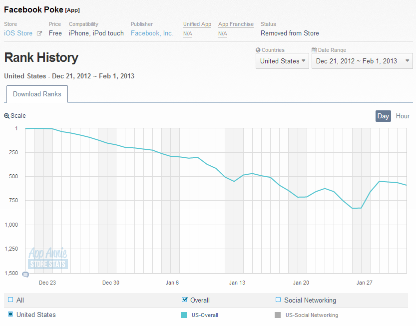 Poke on iOS - Roughly first two months after launching (Dec. 21, 2012 - Feb. 1, 2013)