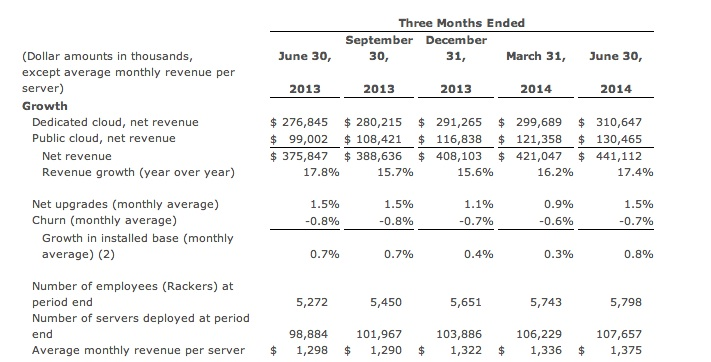 Rackspace Second Quarter metrics (unaudited)
