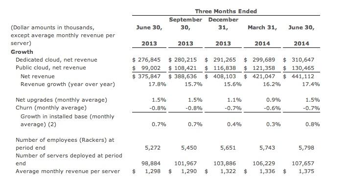 Rackspace Second Quarter metrics (unaudited)
