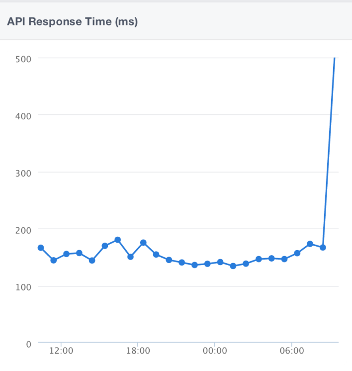 Facebook's API response time skyrocketed after 8:25 am.