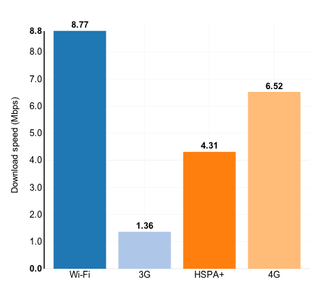 Average speeds on U.S. wireless networks to the smartphone (Source: OpenSIgnal)