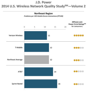 JD Power Network quality 2014