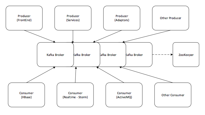 How Kafka integrates with other services.
