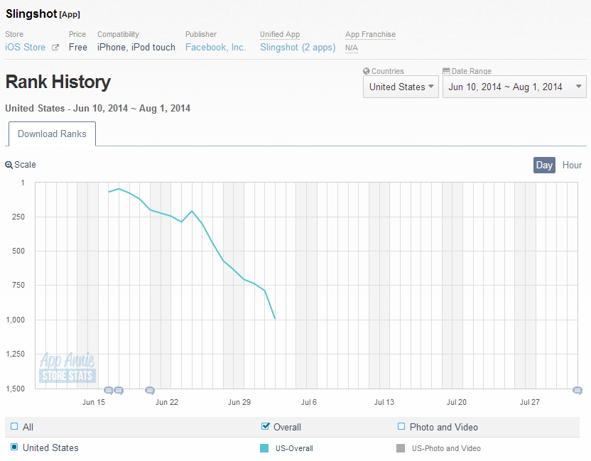 Slingshot on iOS - first two months since launching (June 10, 2014 - Aug. 1)
