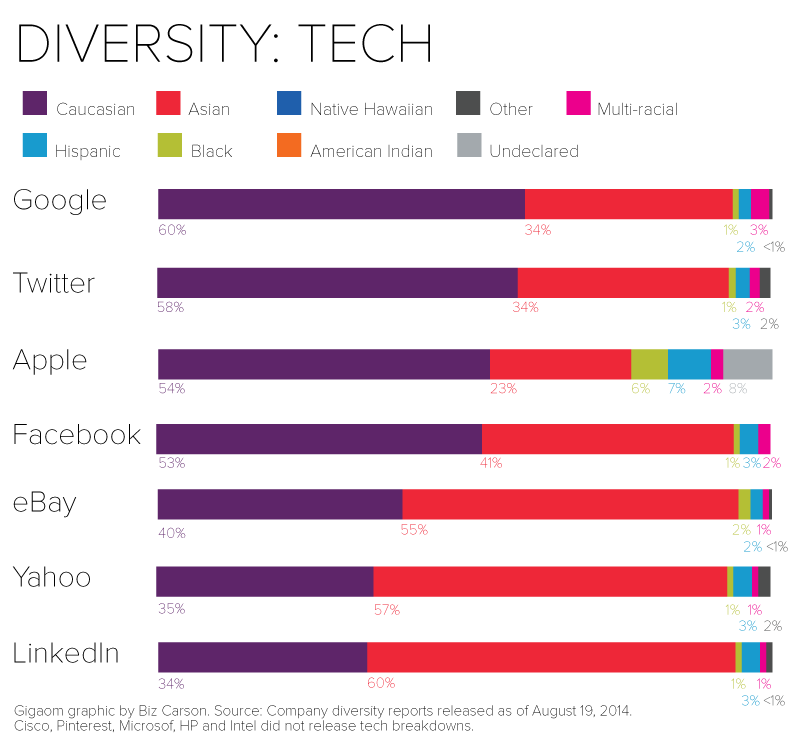 eight charts that put tech companies diversity stats   tech diversity final