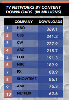 Source: Tru Optik Digital Media Unmonetized Demand and P2P File Sharing Report