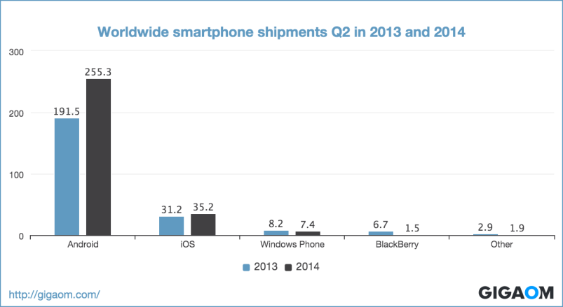 """Worldwide smartphone shipments Q2 in 2013 and 2014"""