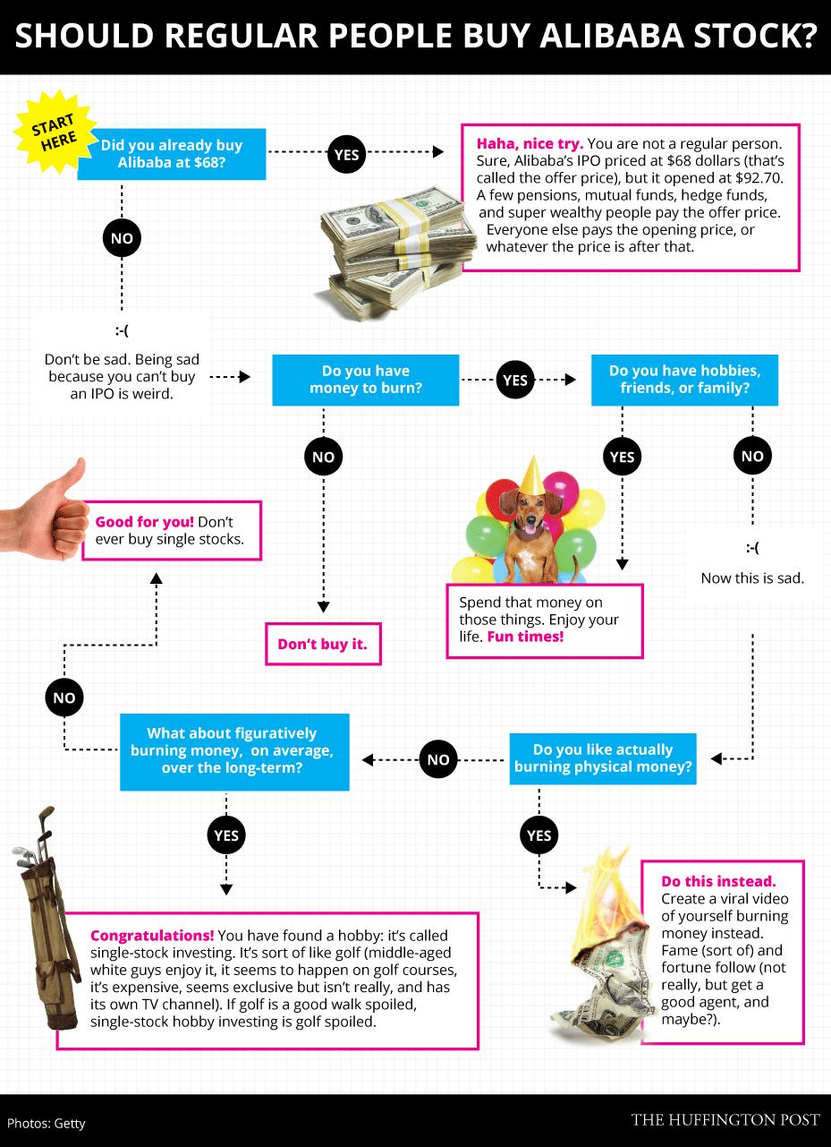 Huffington Post Alibaba flowchart