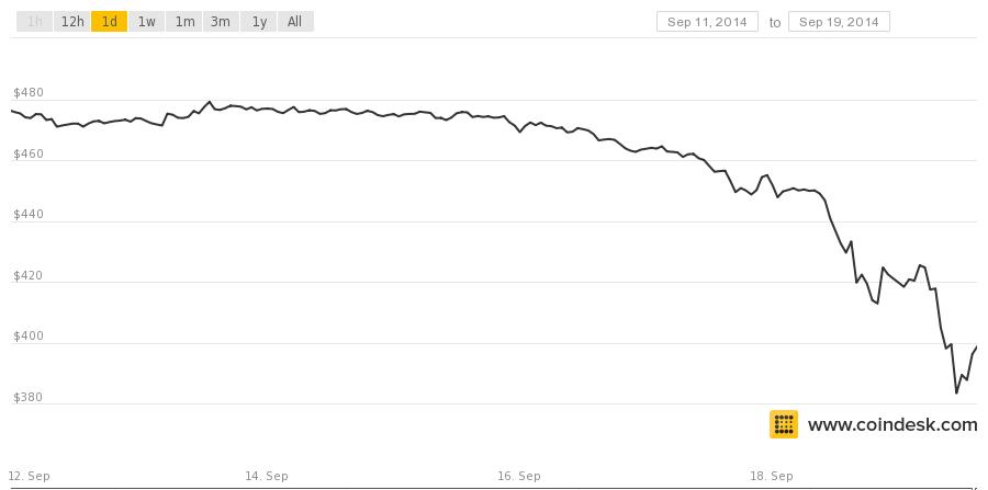 bitcoin price 919