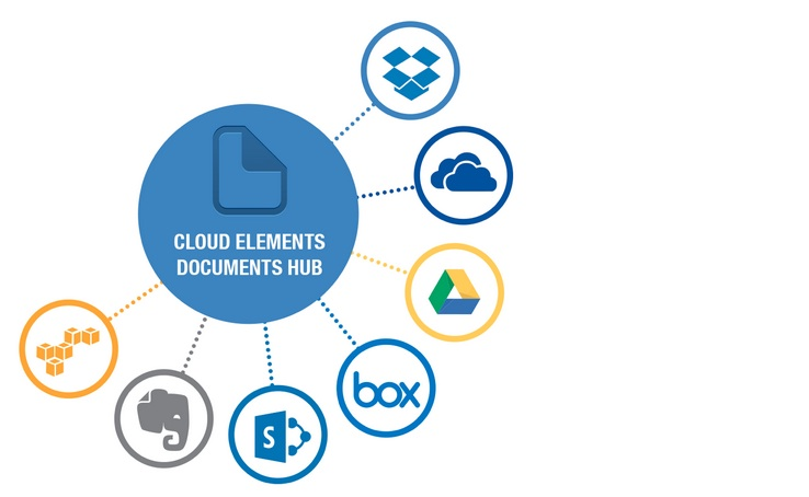 cloud elements diagram