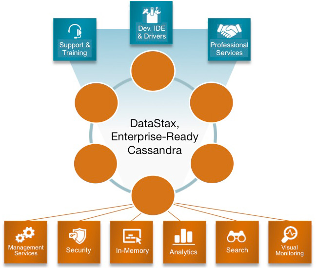 The latest DataStax marketecture diagram.