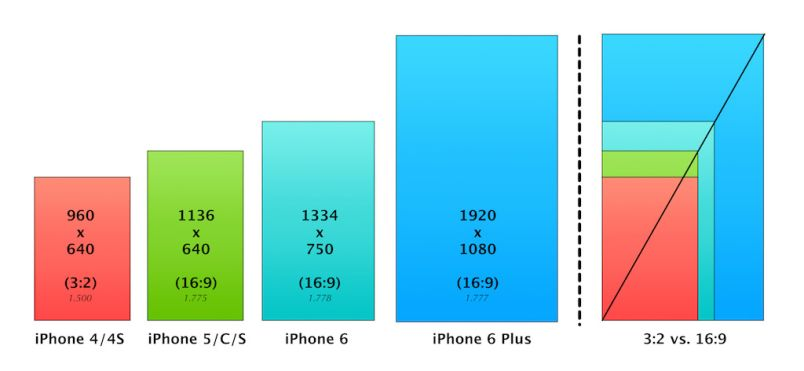 iPhone Aspect Ratios