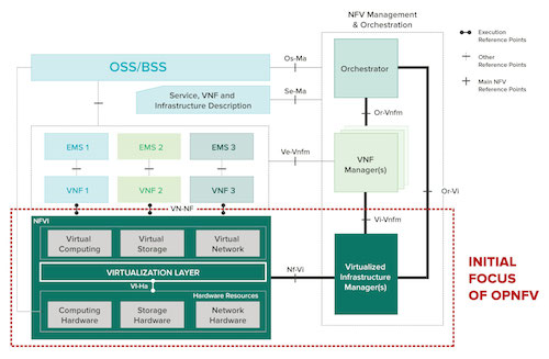 Diagram of OPNFV