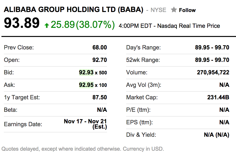 Yahoo Finance's $BABA sticker at NYSE closing on September 19th, 2014