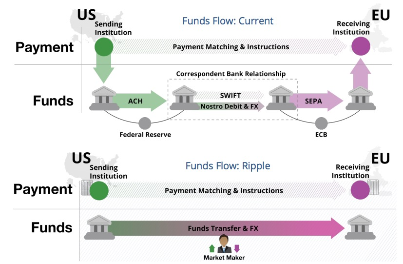 A comparison of sending funds internationally using Ripple versus existing systems. Courtesy of Ripple.
